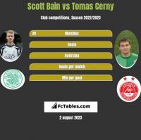 Scott Bain vs Tomas Cerny h2h player stats