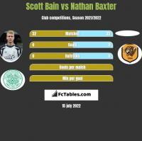 Scott Bain vs Nathan Baxter h2h player stats