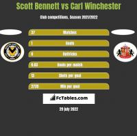 Scott Bennett vs Carl Winchester h2h player stats