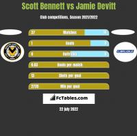 Scott Bennett vs Jamie Devitt h2h player stats