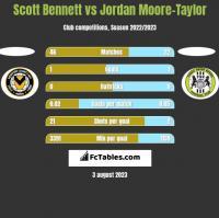 Scott Bennett vs Jordan Moore-Taylor h2h player stats