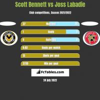 Scott Bennett vs Joss Labadie h2h player stats