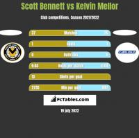 Scott Bennett vs Kelvin Mellor h2h player stats