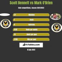 Scott Bennett vs Mark O'Brien h2h player stats