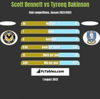 Scott Bennett vs Tyreeq Bakinson h2h player stats