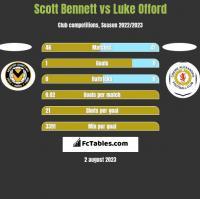 Scott Bennett vs Luke Offord h2h player stats