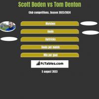 Scott Boden vs Tom Denton h2h player stats