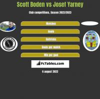 Scott Boden vs Josef Yarney h2h player stats