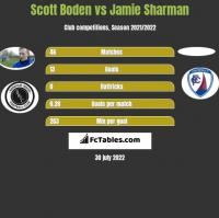 Scott Boden vs Jamie Sharman h2h player stats