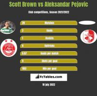 Scott Brown vs Aleksandar Pejovic h2h player stats