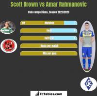 Scott Brown vs Amar Rahmanovic h2h player stats