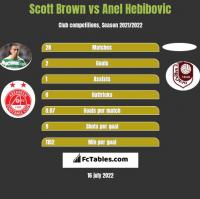 Scott Brown vs Anel Hebibovic h2h player stats