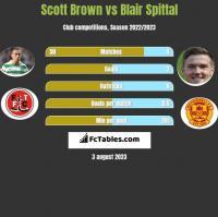 Scott Brown vs Blair Spittal h2h player stats