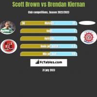 Scott Brown vs Brendan Kiernan h2h player stats