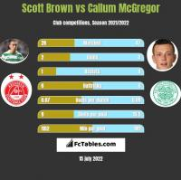 Scott Brown vs Callum McGregor h2h player stats