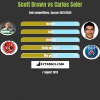 Scott Brown vs Carlos Soler h2h player stats