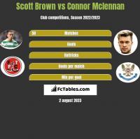 Scott Brown vs Connor Mclennan h2h player stats