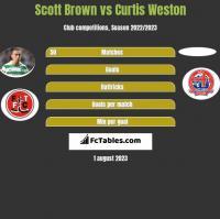Scott Brown vs Curtis Weston h2h player stats