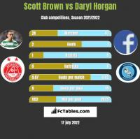 Scott Brown vs Daryl Horgan h2h player stats