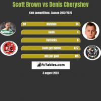 Scott Brown vs Denis Cheryshev h2h player stats