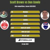 Scott Brown vs Don Cowie h2h player stats