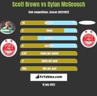 Scott Brown vs Dylan McGeouch h2h player stats