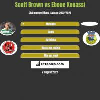Scott Brown vs Eboue Kouassi h2h player stats