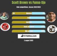Scott Brown vs Funso Ojo h2h player stats