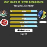 Scott Brown vs Gevaro Nepomuceno h2h player stats