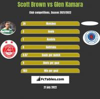 Scott Brown vs Glen Kamara h2h player stats