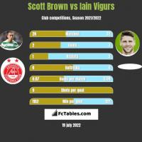 Scott Brown vs Iain Vigurs h2h player stats