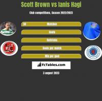 Scott Brown vs Ianis Hagi h2h player stats