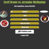 Scott Brown vs Jermaine McGlashan h2h player stats