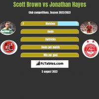 Scott Brown vs Jonathan Hayes h2h player stats