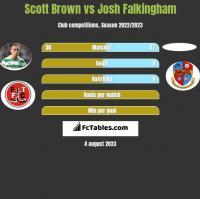 Scott Brown vs Josh Falkingham h2h player stats