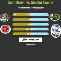 Scott Brown vs Juninho Bacuna h2h player stats