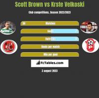 Scott Brown vs Krste Velkoski h2h player stats