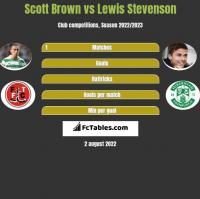 Scott Brown vs Lewis Stevenson h2h player stats