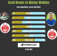 Scott Brown vs Marley Watkins h2h player stats