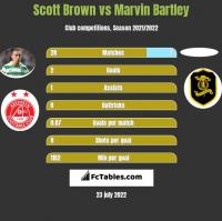Scott Brown vs Marvin Bartley h2h player stats