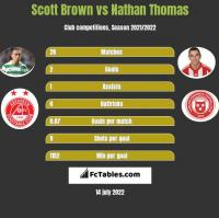 Scott Brown vs Nathan Thomas h2h player stats