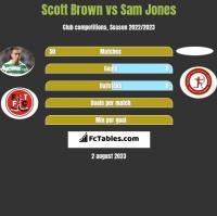 Scott Brown vs Sam Jones h2h player stats