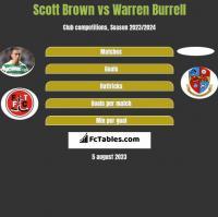 Scott Brown vs Warren Burrell h2h player stats