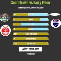 Scott Brown vs Harry Paton h2h player stats