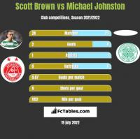 Scott Brown vs Michael Johnston h2h player stats