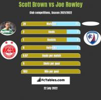 Scott Brown vs Joe Rowley h2h player stats