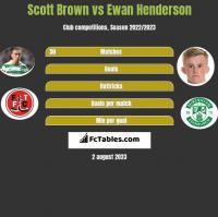 Scott Brown vs Ewan Henderson h2h player stats