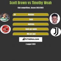 Scott Brown vs Timothy Weah h2h player stats