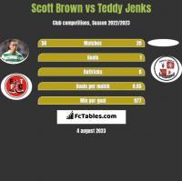 Scott Brown vs Teddy Jenks h2h player stats