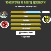Scott Brown vs Andrej Djokanovic h2h player stats